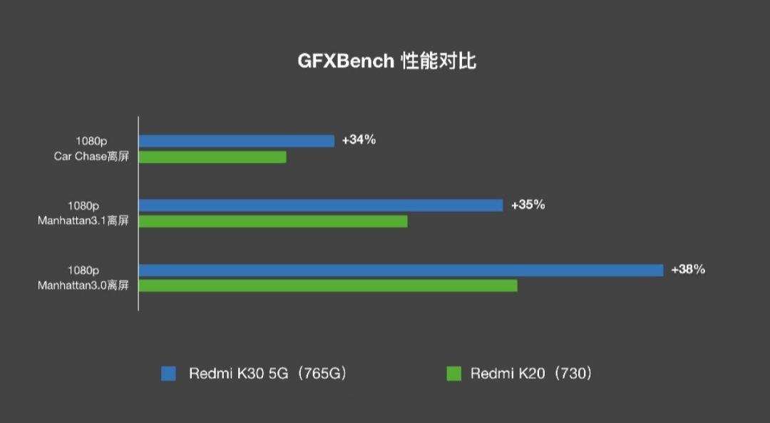 Xiaomi Redmi K30 отличие от Redmi K20