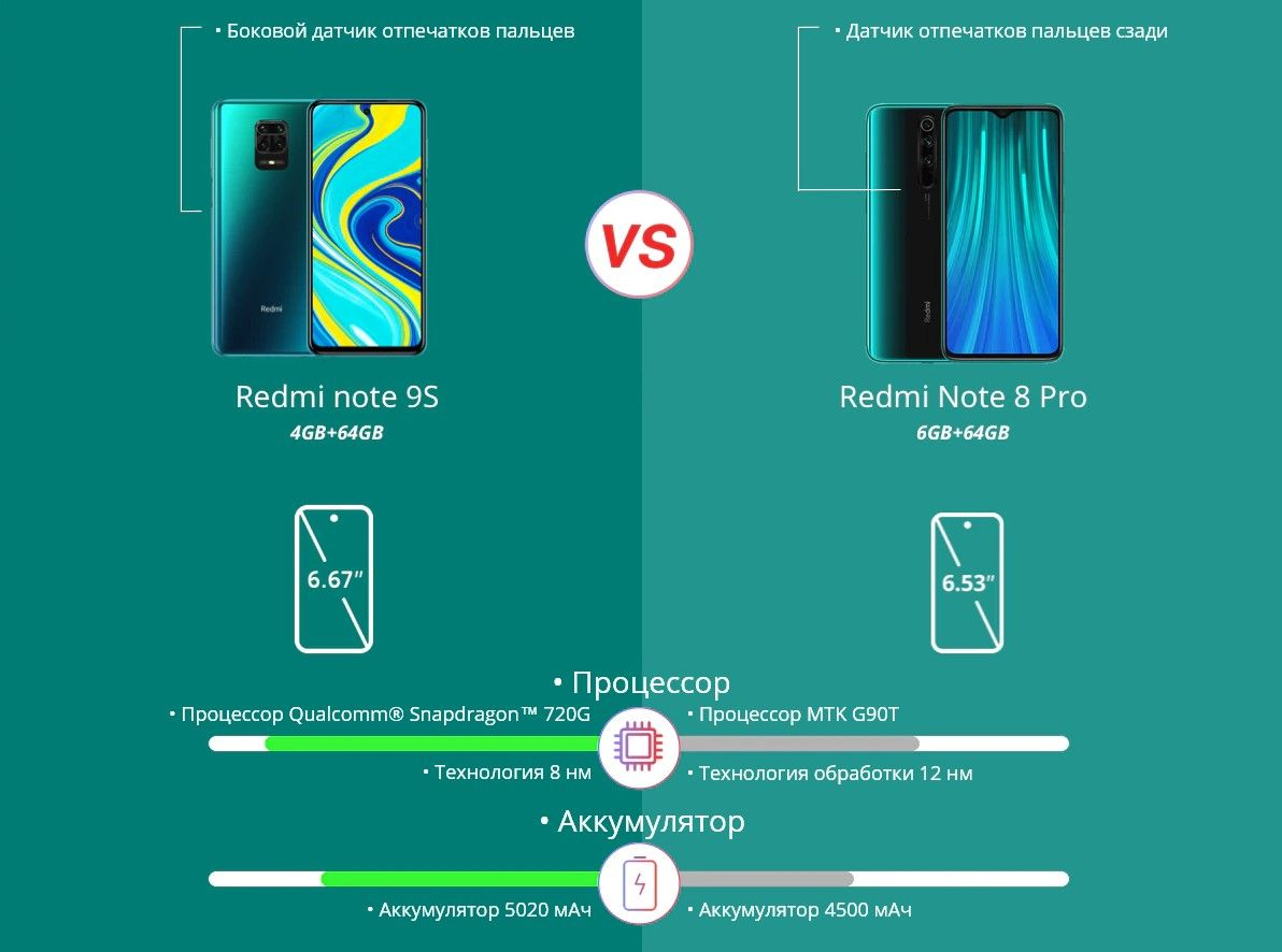 Xiaomi Redmi Note 9S сравнение